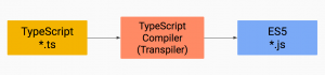 transpiling