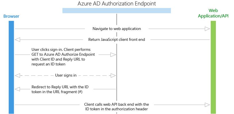 Using OpenIdConnect with Azure AD, Angular5 and WebAPI Core