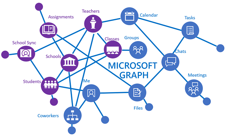 SignInNames available in Microsoft Graph